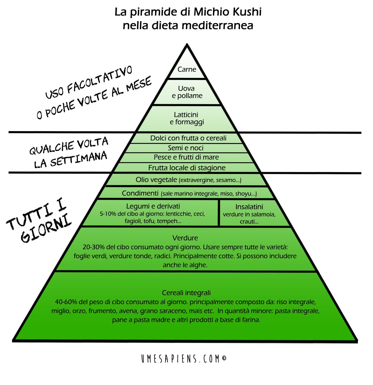 consulenza nutrizionale macrobiotica